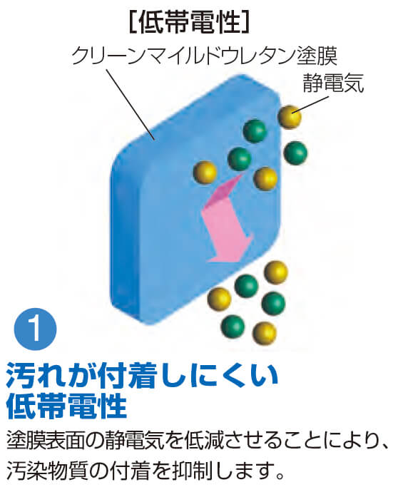 トリプル効果で超低汚染をいかんなく発揮-汚れが付着しにくい低帯電性